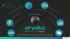 Easily Configure Multi-Cloud Storage with your Aryaka SD-WAN Network