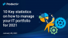 10 key statistics on how to manage your IT portfolio for 2021