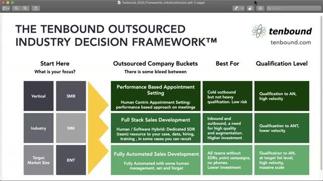 Tenbound Outsourced SDR Industry Process