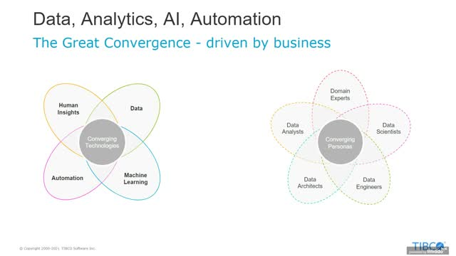 Top 3 Imperatives to Scale Analytics across the Enterprise