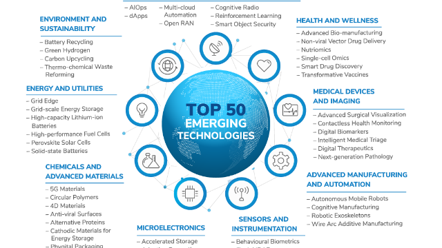 The 50 Game-changing Technologies Transforming the Future