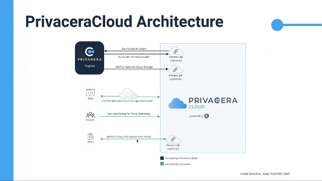 Alleviating the Burden of Siloed Cloud Data Security and Governance