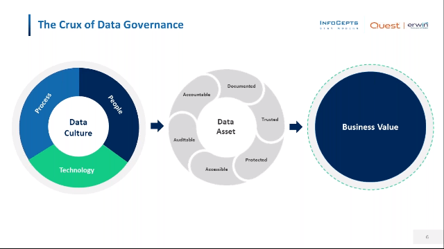 Best Practices for Sustainable Data Governance