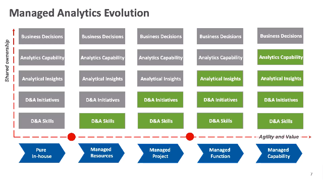 Real-Time Adaptation: Implementing Managed Analytics to Stay Ahead of the Curve