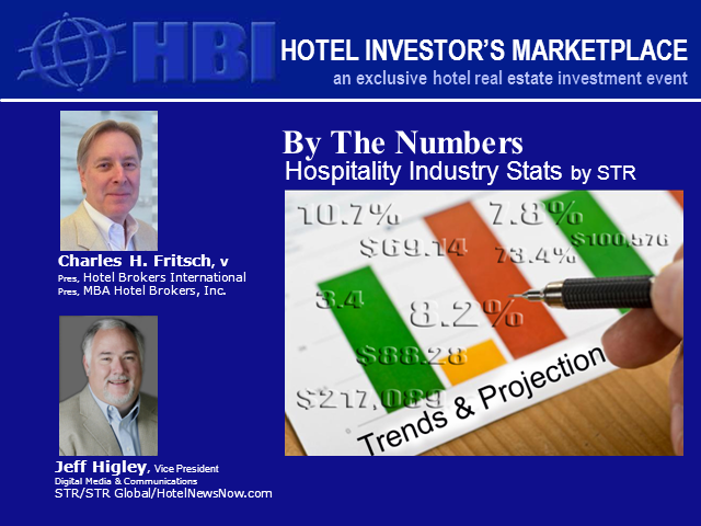 By the Numbers: Hospitality Industry Stats by STR