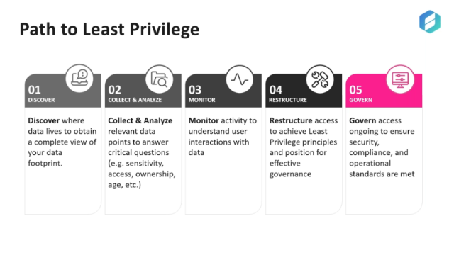 Access Transformation: How to achieve Least Privileged Access for organization