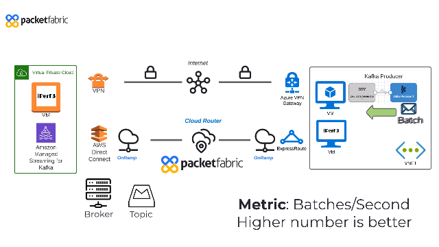 Multi-Cloud Kafka Streaming Performance: Internet vs PacketFabric Cloud Router