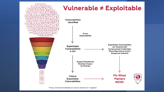 Vulnerable ≠ Exploitable