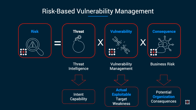 See How SafeBreach Helps You Identify & Prioritize Exploitable Vulnerabilities