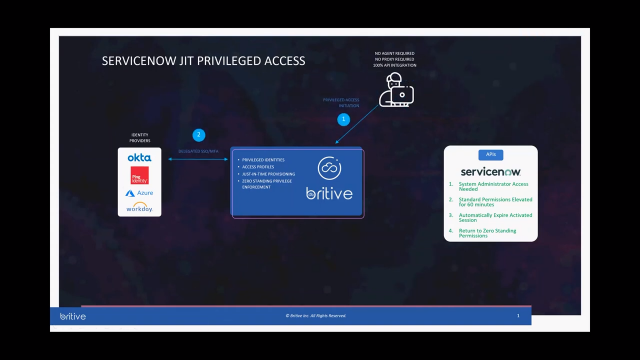 Automated Just-in-Time Privileged Access For ServiceNow