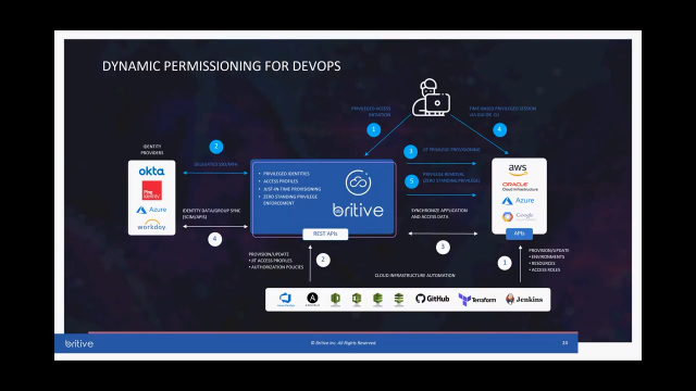 Securing Cloud Identities While Automating DevOps Processes