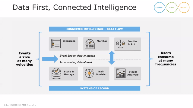 Data-first Connected Intelligence: Analytics and Data Science in Operations
