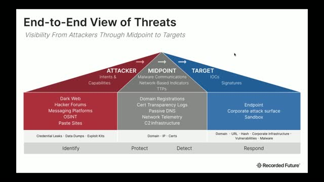 Analyze Threats and Detect Incidents Fast With Real-Time Security Intelligence