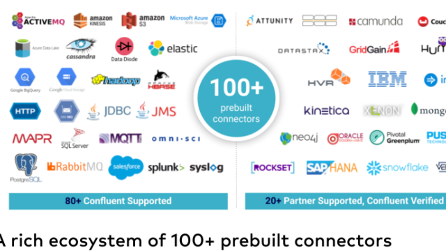 Modernise Your Tech Stack with Confluent's Connector Portfolio