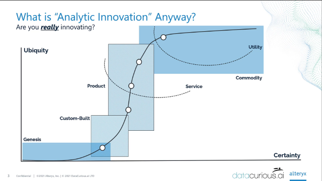 Here Comes Everyone: Why Analytic Adoption matters more than Analytic Innovation