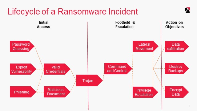 Mitigating increasingly serious and sophisticated Ransomware threats
