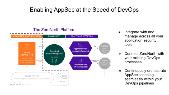 ZeroNorth Whiteboard Video #1: Enable AppSec at the Speed of DevOps (3-Min)