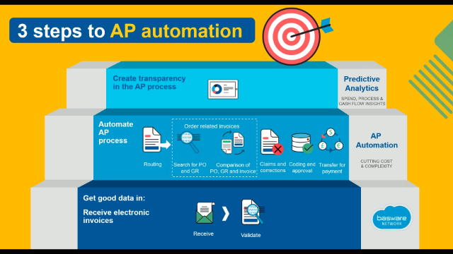 Machine learning in practice – towards a touchless AP automation process