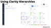 Using Clarity Hierarchies