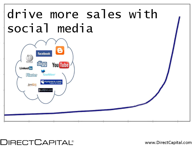 How to Drive More Sales with Social Media