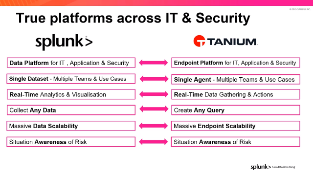 Has Your IT Environment Become Unmanageable? Regain Control with Tanium + Splunk