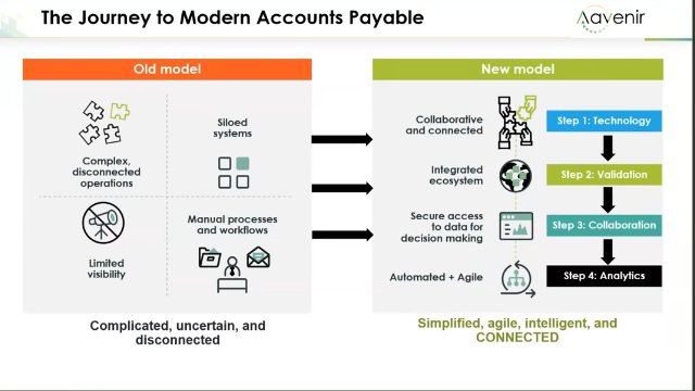 Transform Accounts Payable & Finance in 4 Steps