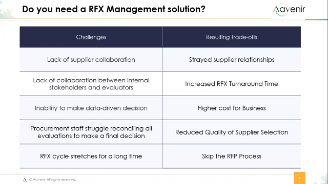 Strategize eSourcing & Manage All RFPs, RFQs, RFIs with AI + Digital Workflows