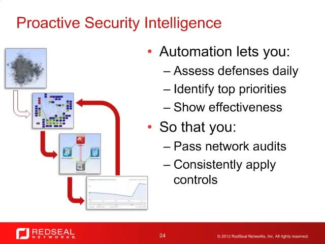 How To Use Predictive Network Threat Modeling To Eliminate Internal and External