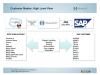 Better Together: SAP & Salesforce.com