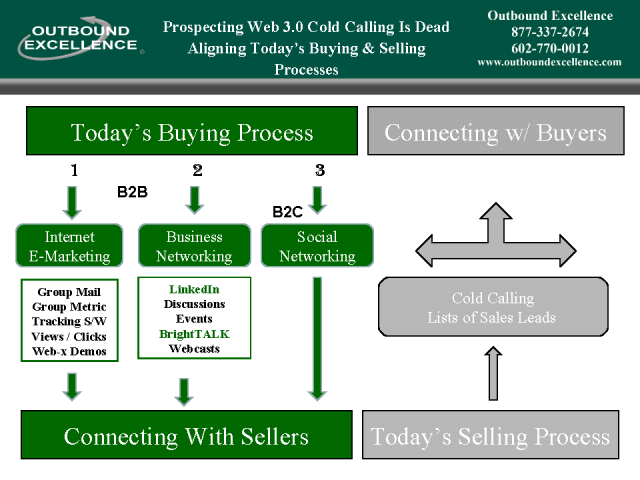 "How To Prospect Without ""Cold Calling"" - 2010 Best Practices"