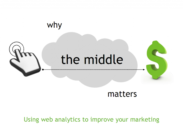 "Search Marketing Analytics - Why the ""Middle"" Matters"