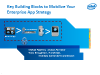 4 Building Blocks to Mobilize your Enterprise App Strategy