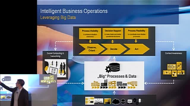 bpmNEXT 2013: Operational Process Intelligence for Real-Time Process Visibility