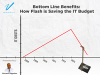 Bottom Line Benefits: How Flash is Saving the IT Budget