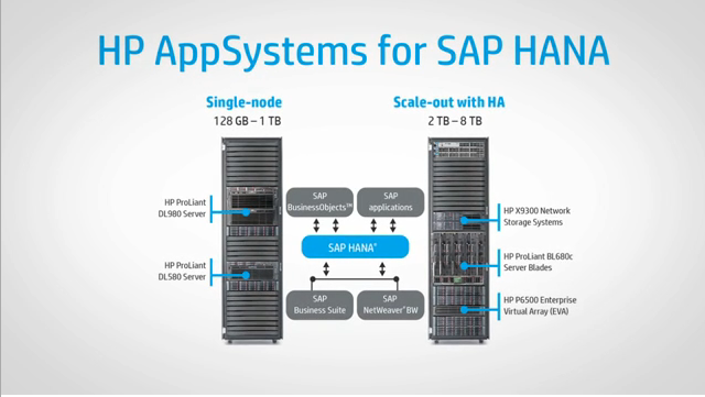 Top Considerations for Using HP Appliances to Run SAP HANA
