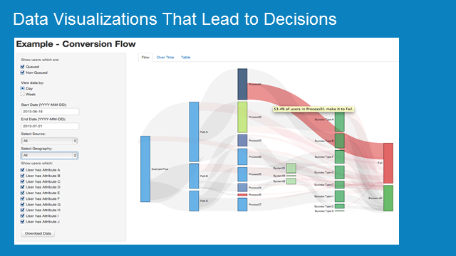 Data Visualizations that Lead to Decisions
